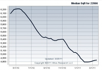 median_sq_ft_great_falls_va_400
