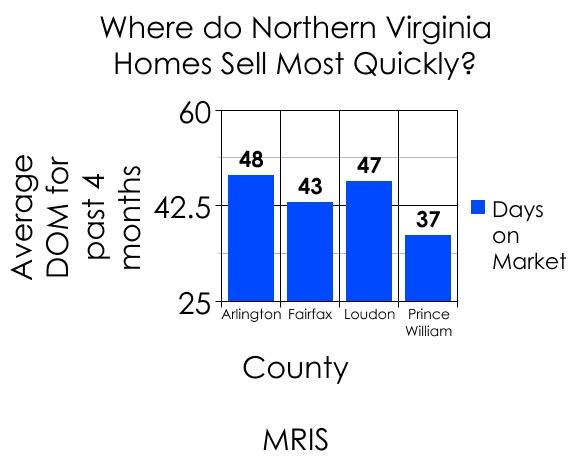 northern_virginia_days_on_market_data_574