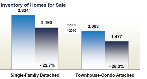northern_virginia_inventory_homes_for_sale_2010_502