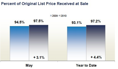 percent_of_list_price_fairfax_county_homes_for_sale_496