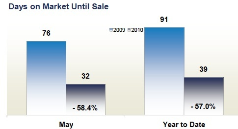 prince_william_county_days_on_market_home_sales_485
