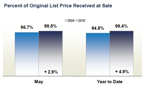 prince_william_county_percent_of_list_price_sales_481