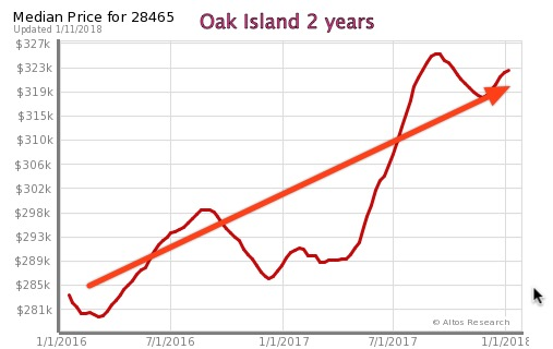 Oak Island Real Estate Prices