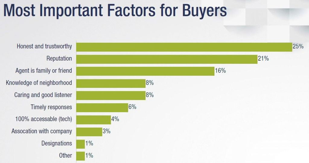 Most Important Factors for Buyers