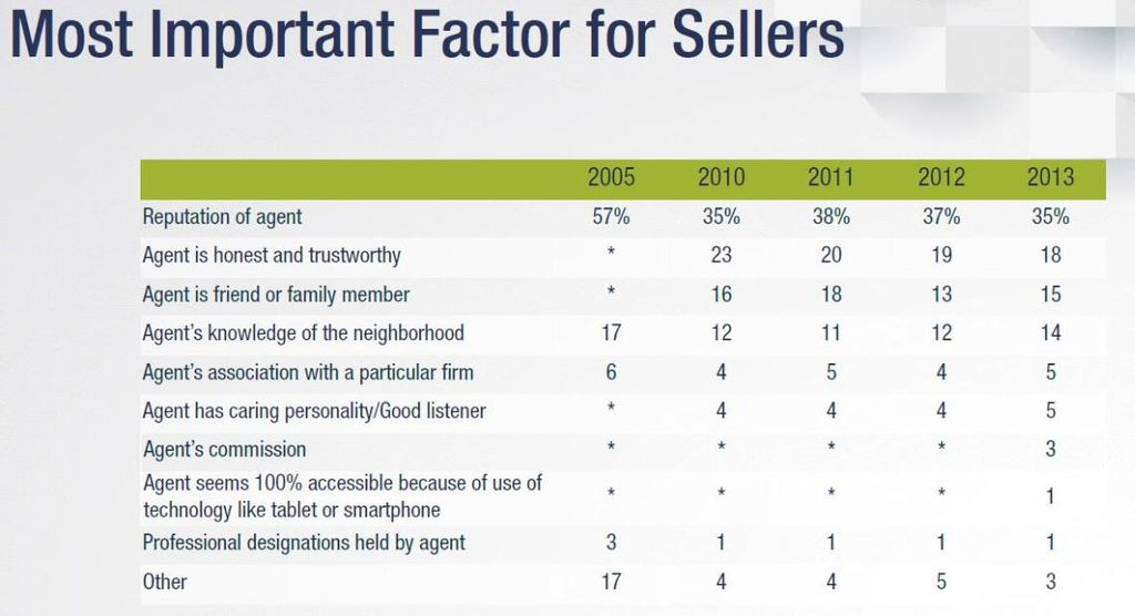 Most Important Factors for Sellers