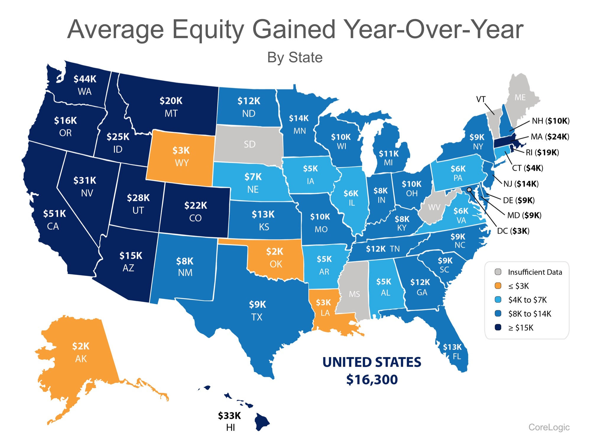 gaining equity