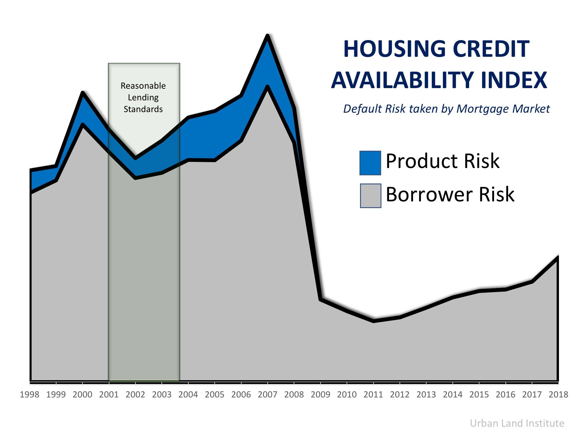 housingcredit
