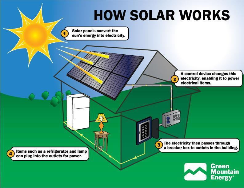 why solar panels are great sources of energy myrealestateny com rh myrealestateny com solar panel diagram how it works pdf solar panel diagram pictures