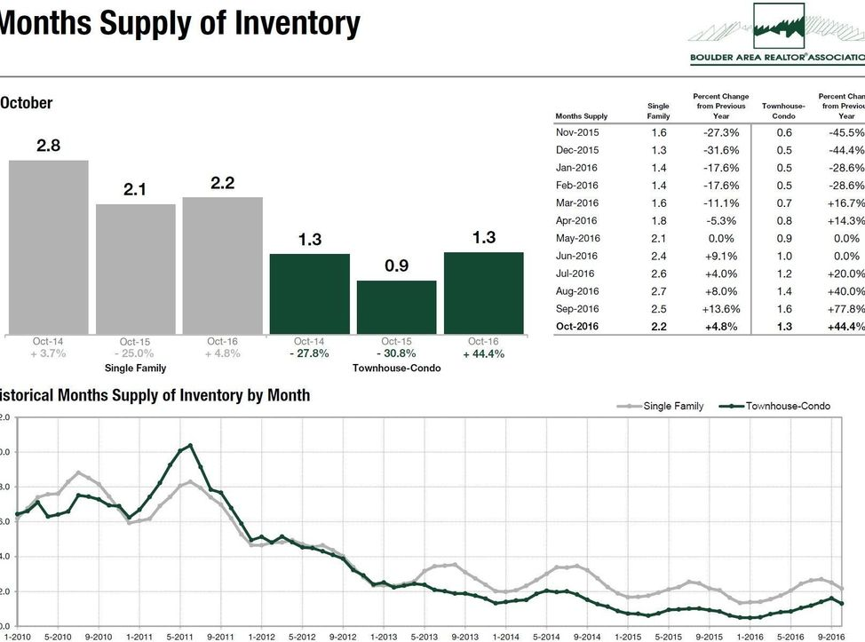 months-supply-of-inventory