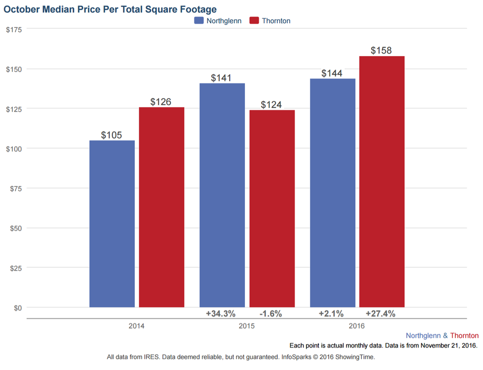 Real Estate Market Stats For Northglenn And Thornton 10