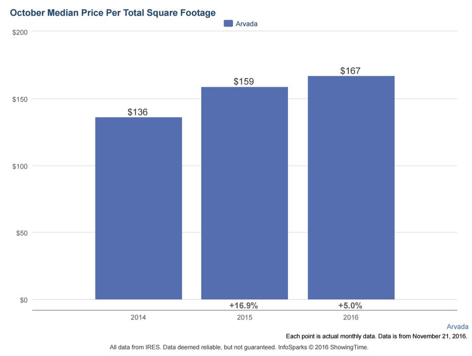 Arvada real estate price per square foot for October 2016