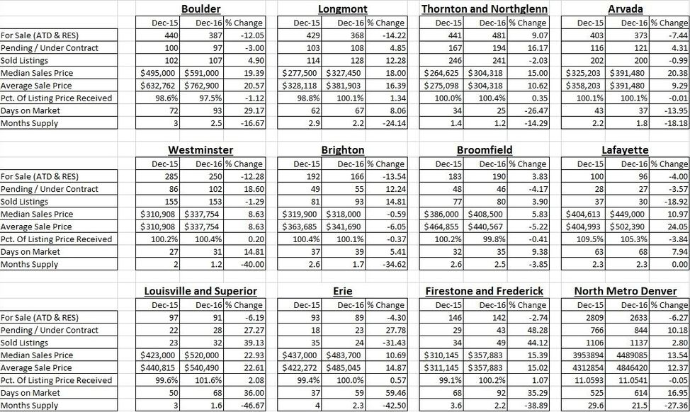 north-metro-denver-real-estate-stats-dec-2016