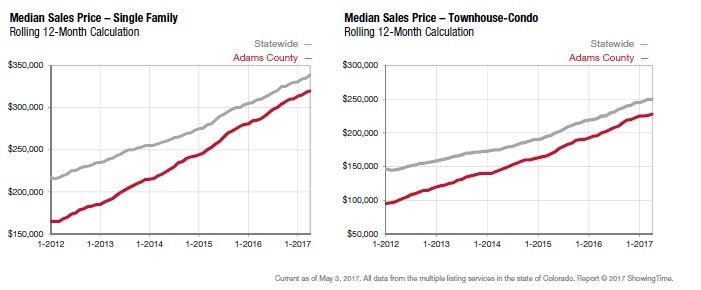 adams-county-4-2017-graph