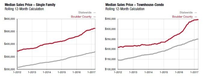 boulder-county-4-2017-graph
