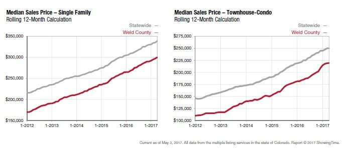 weld-county-4-2017-graph