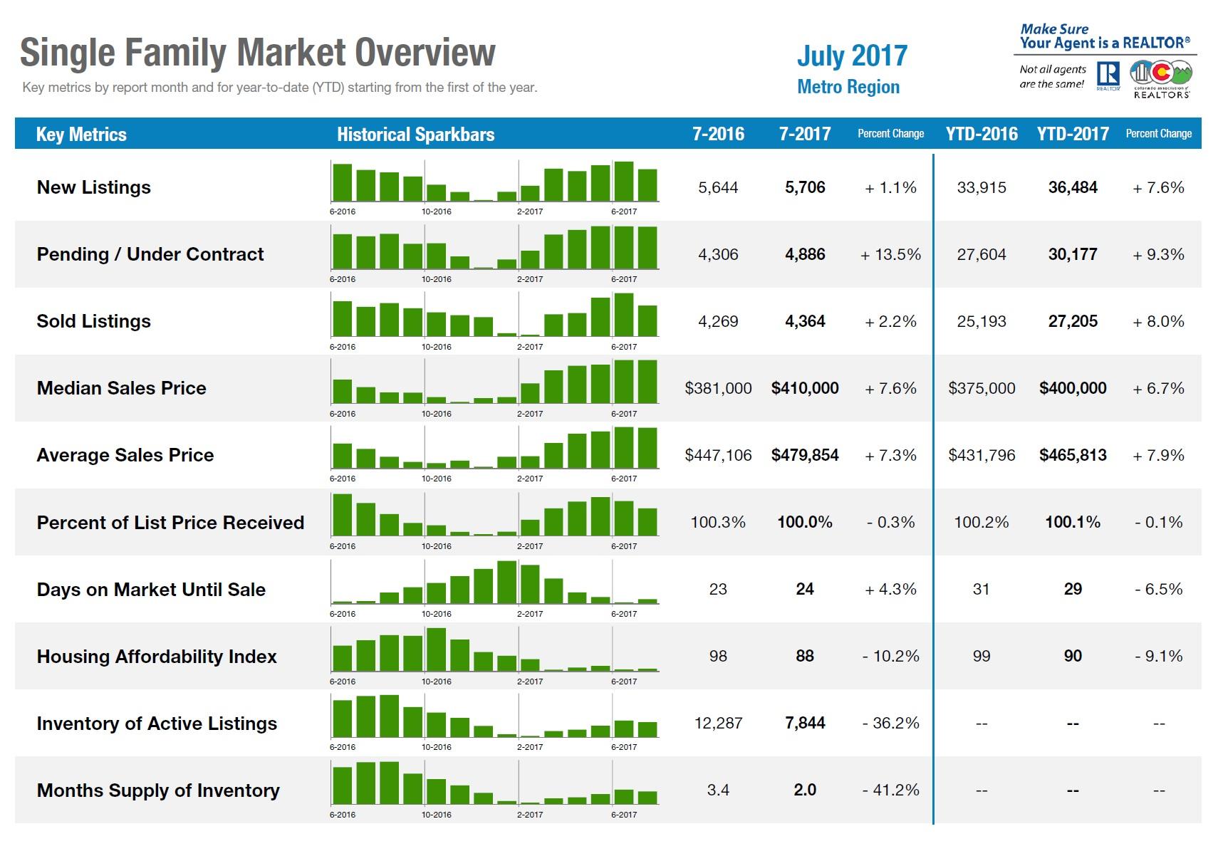 july-housing-report-metrics