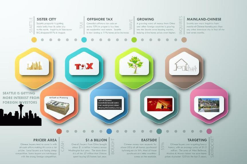 Infographic Timeline-Foreign Buyers