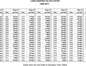 Lake Sunapee Ice Out Dates