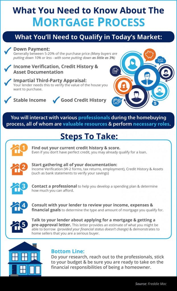 McDonough Mortgage Infographic