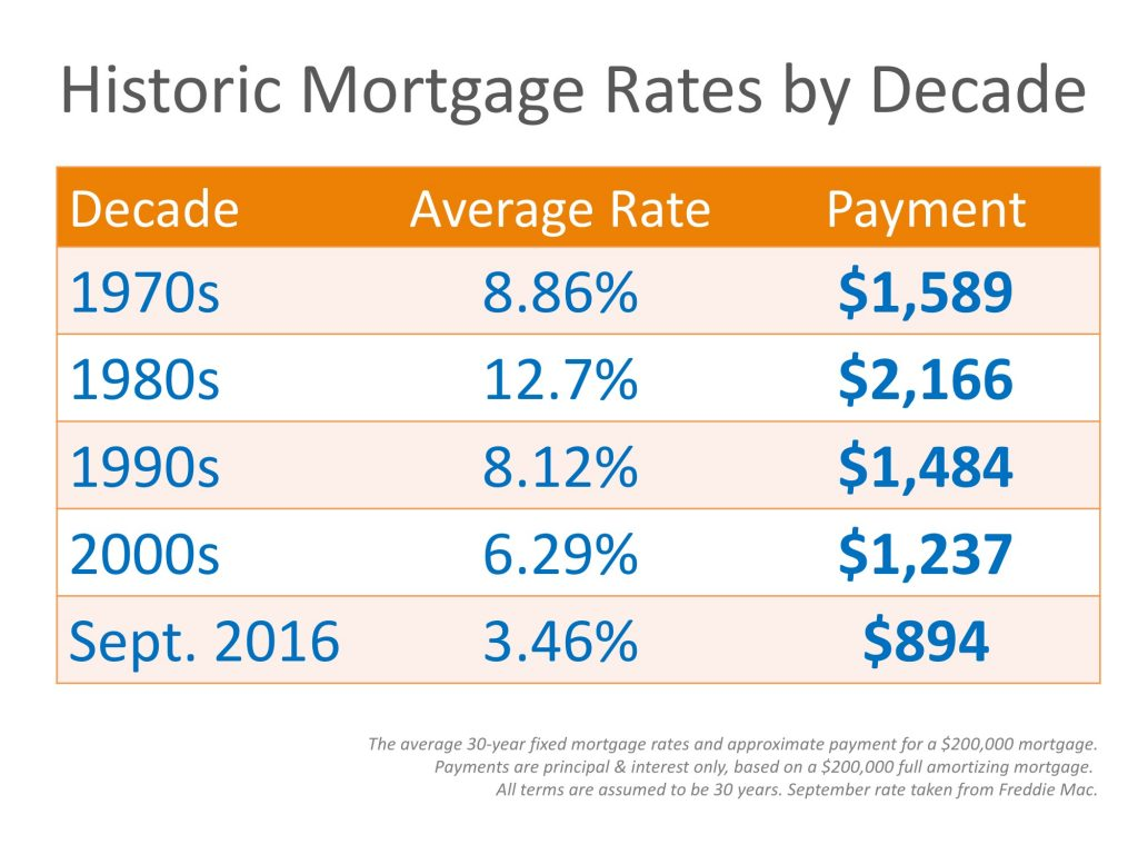 20161007-mortgage-rates-stm-1024x768