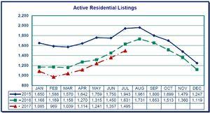 Vancouver, WA Real Estate Market
