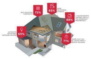Smart-Homes-300x196