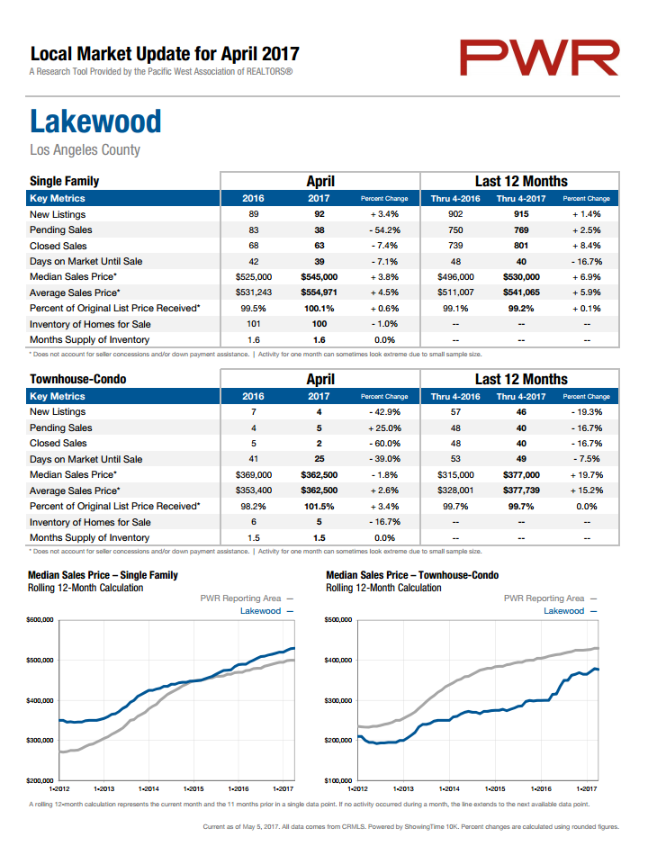Lakewood Market Statistics