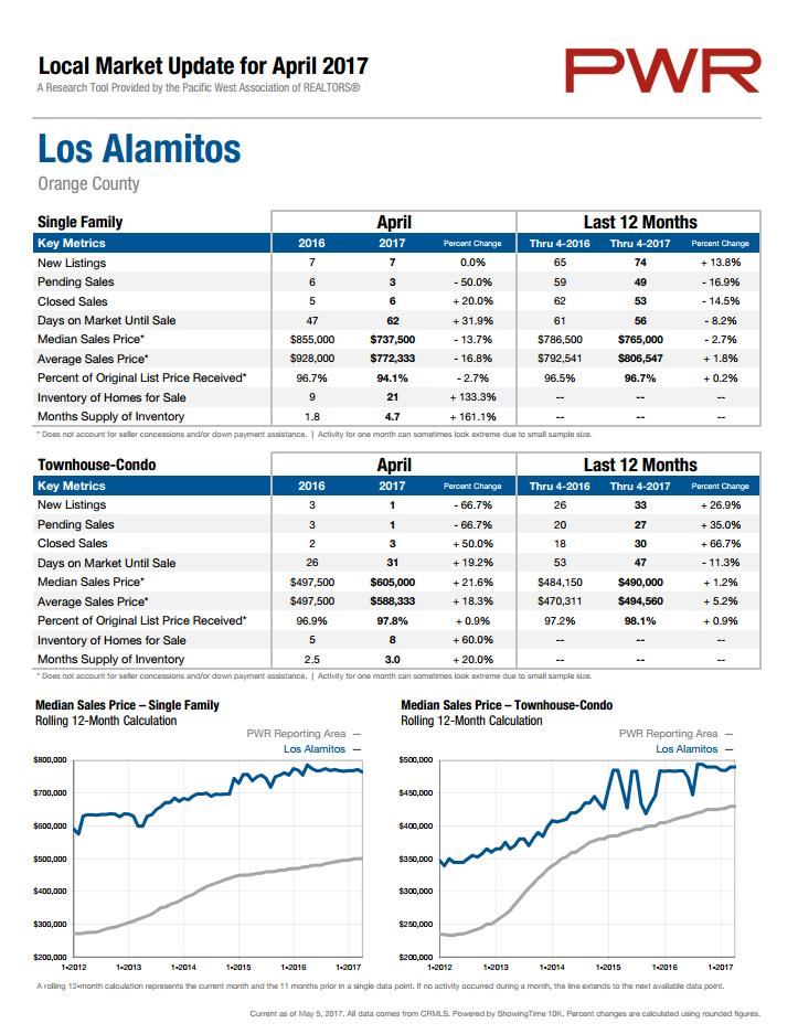 Los Alamitos Market Statistics