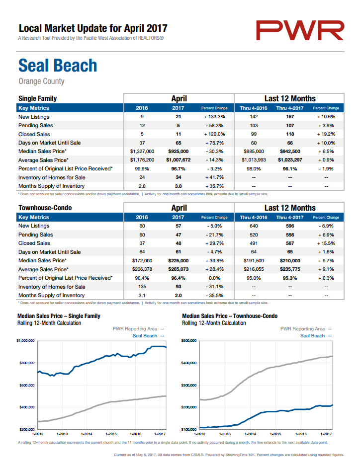 Seal Beach market statistics