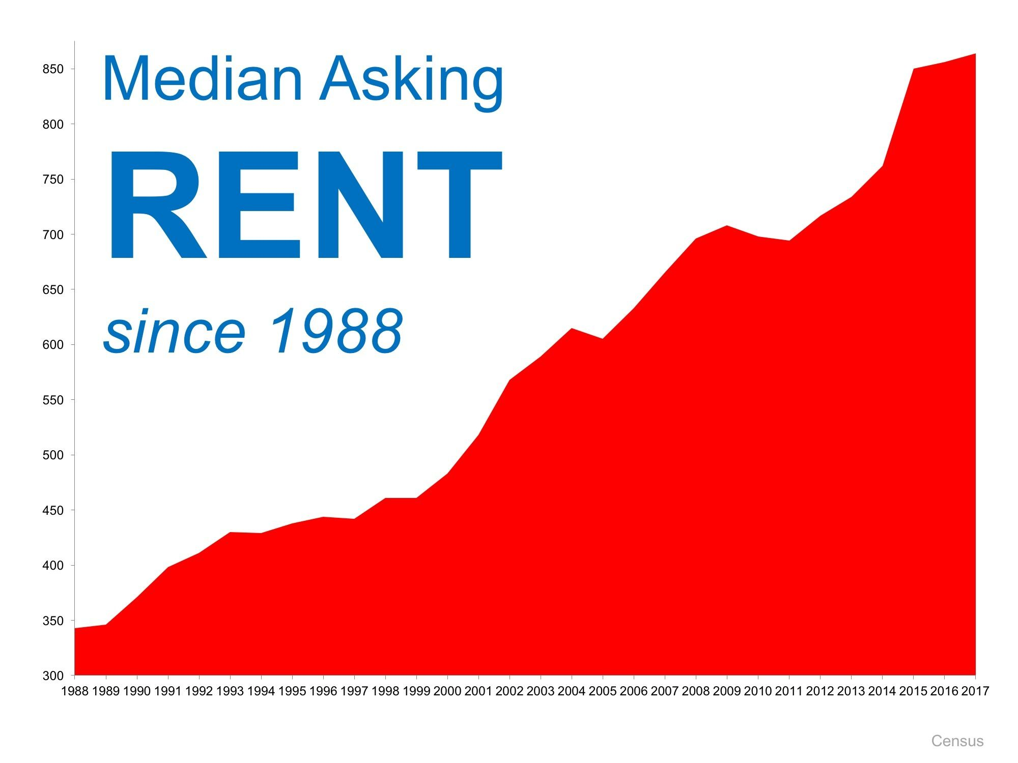 Rising Rent Graph