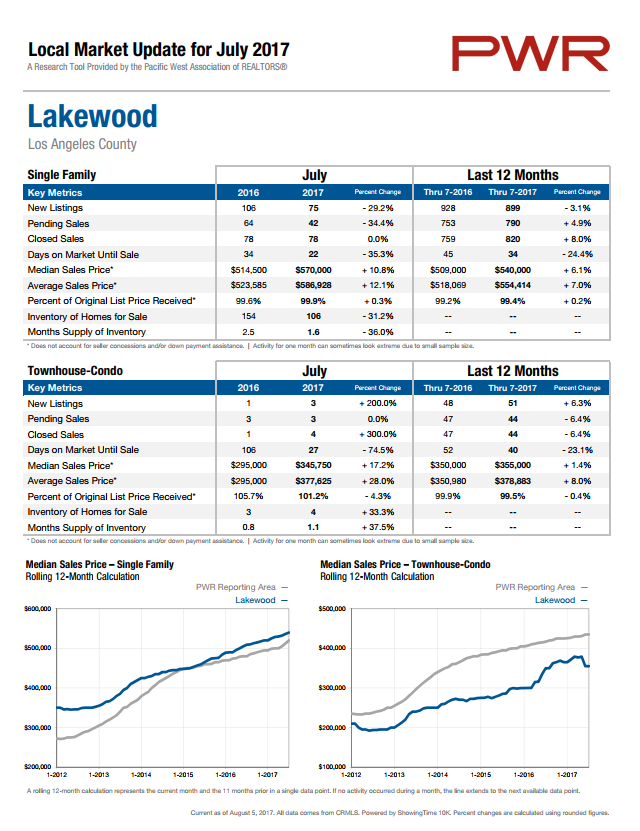Lakewood real estate