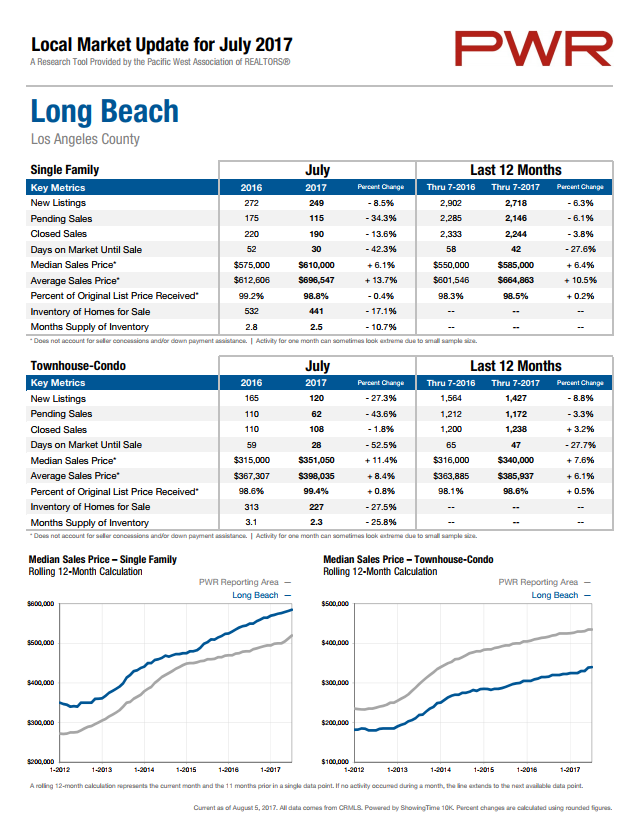 Long Beach real estate
