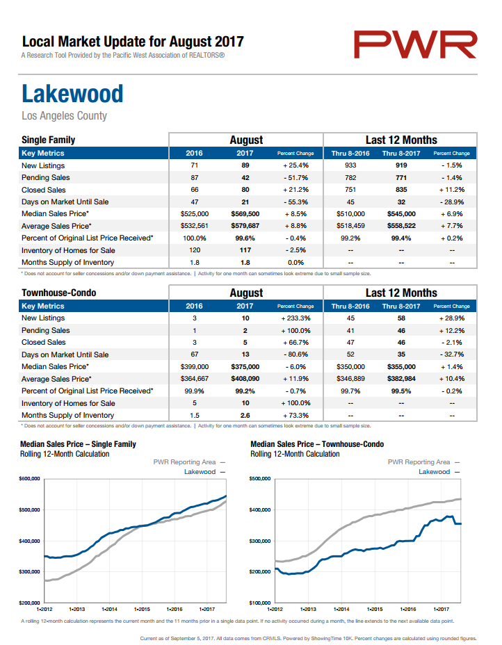 lakewood_home_prices_august_2017