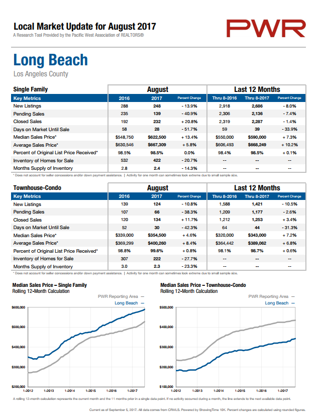 """long_beach_august_2017_stats"""""""