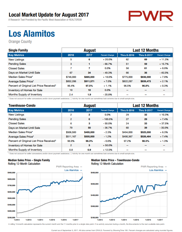 Los Alamitos Home Prices August 2017