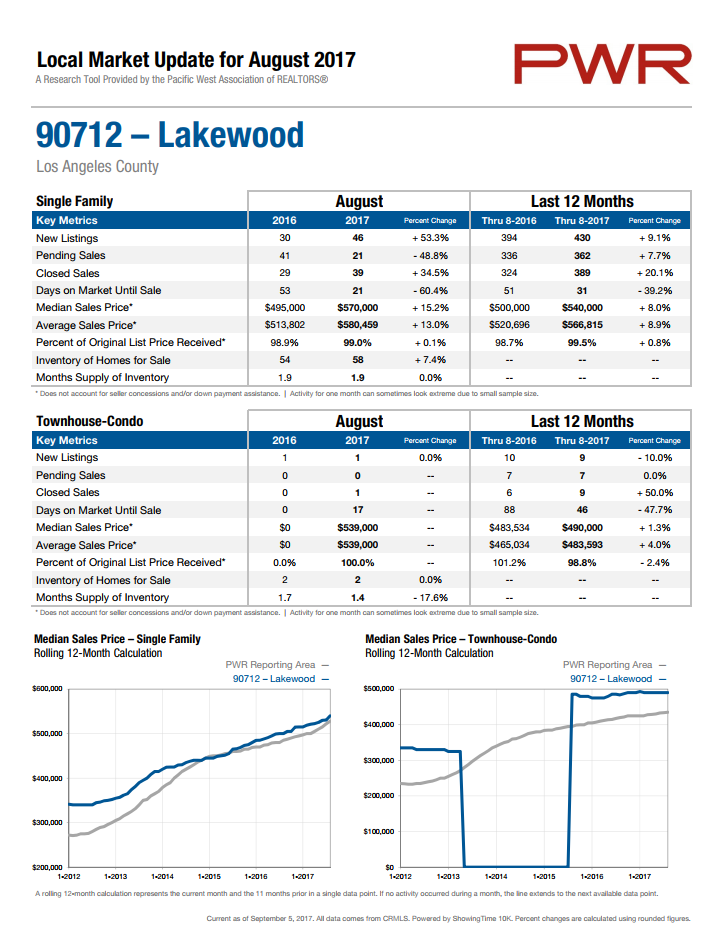 home prices in 90712