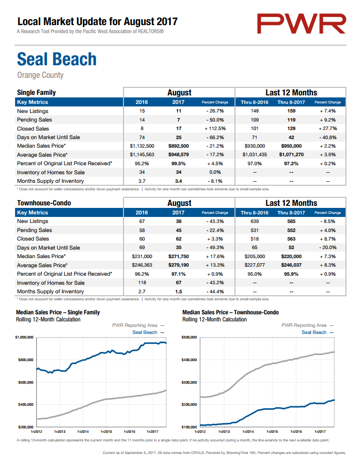 Seal Beach home prices August 2017