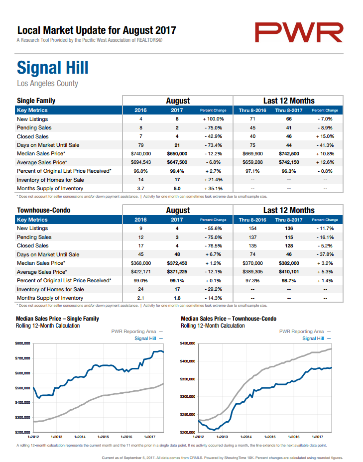 signal_hill_home_price_august_2017