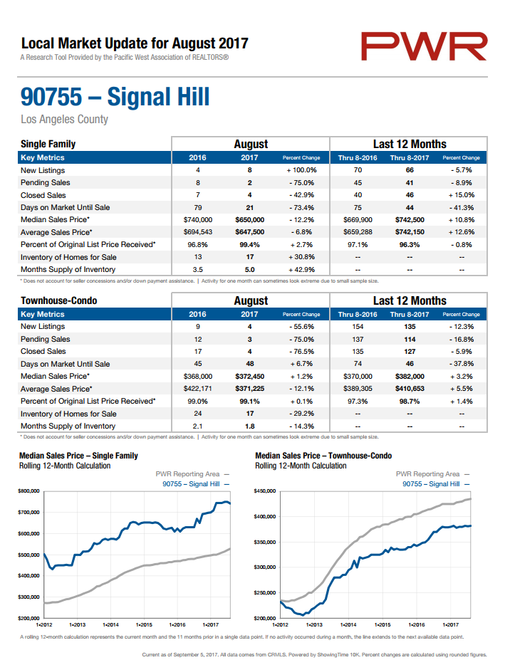 home prices in 90755
