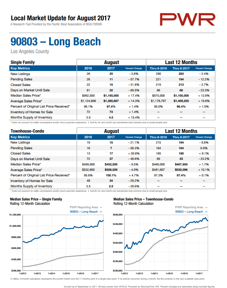 home prices in 90803
