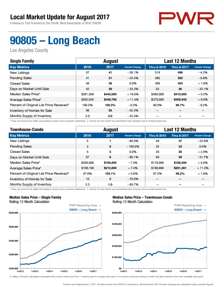 home prices in 90805