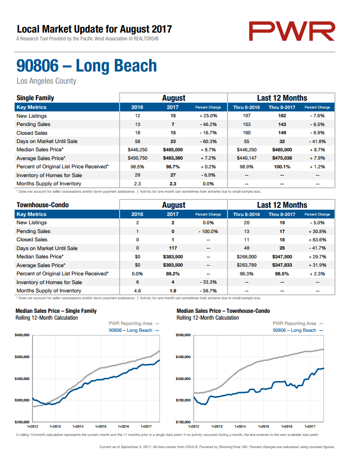 home prices in 90806