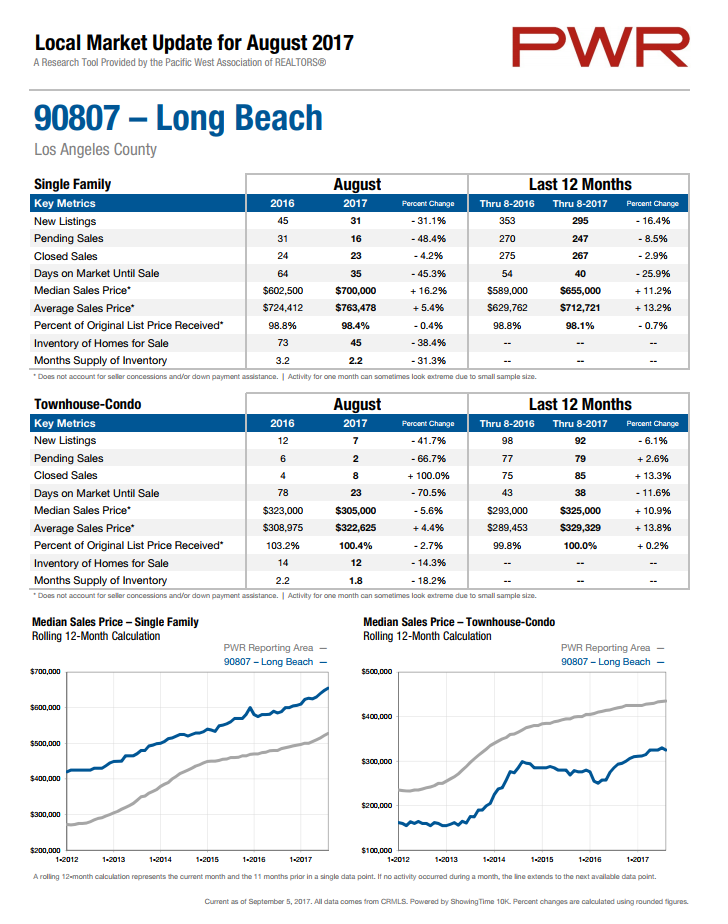 home prices in 90807
