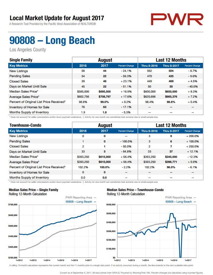 home prices in 90808