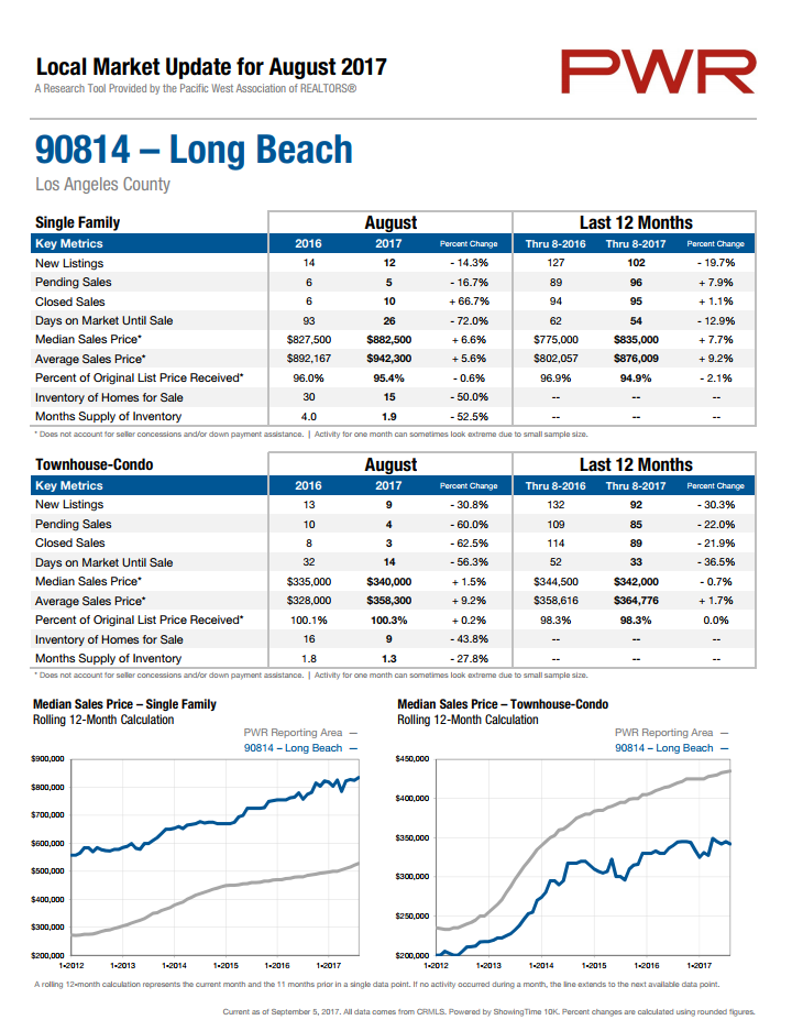 home prices in 90814