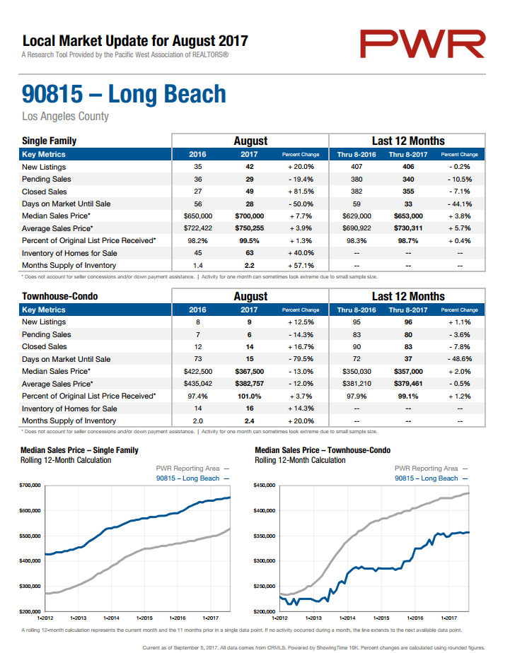home prices in 90815