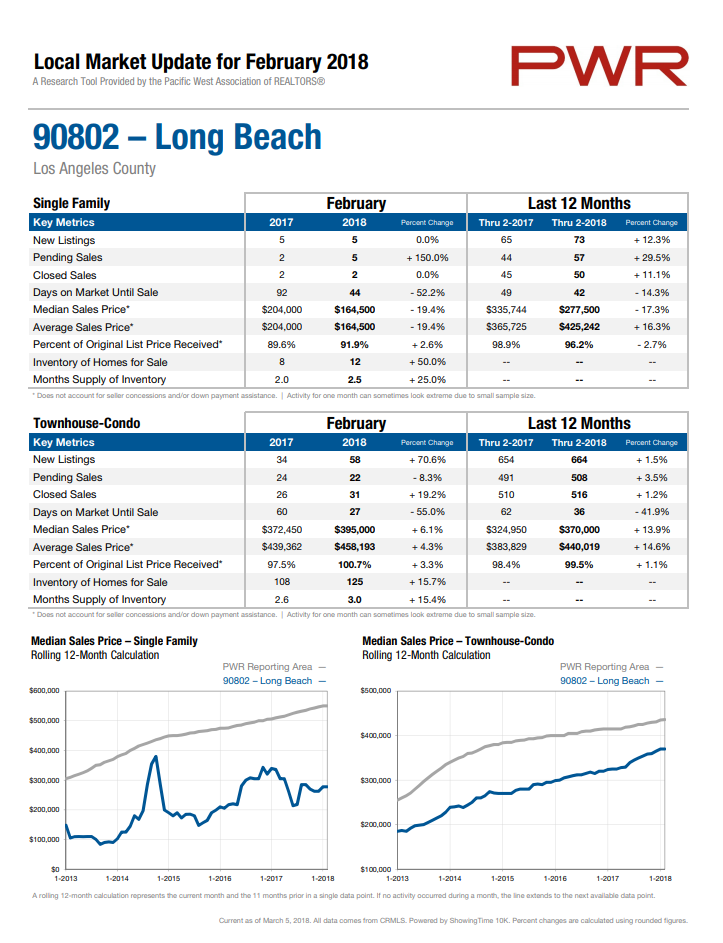 Home Prices in 90802