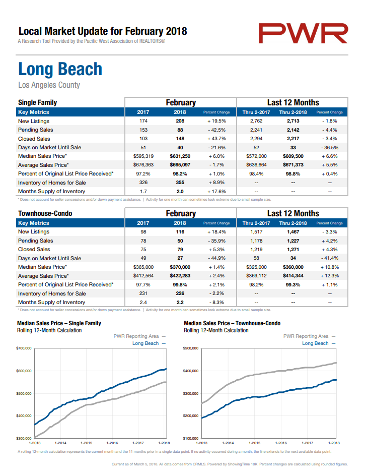 Long Beach home prices