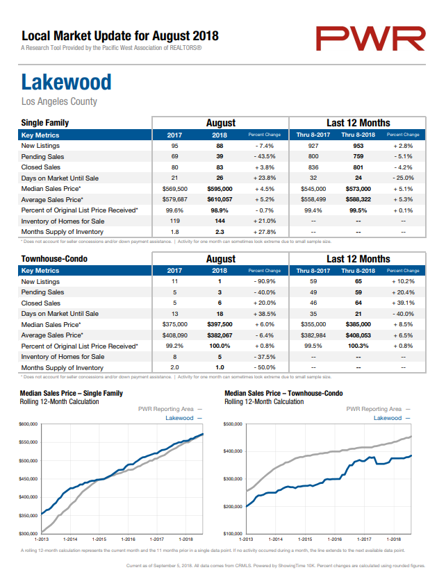 Lakewood home prices