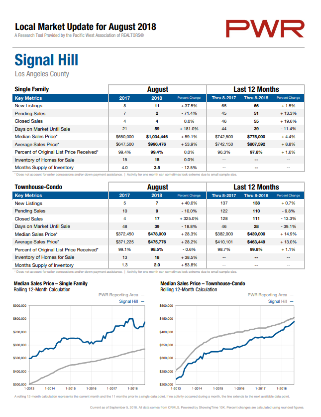 Signal Hill Home Prices
